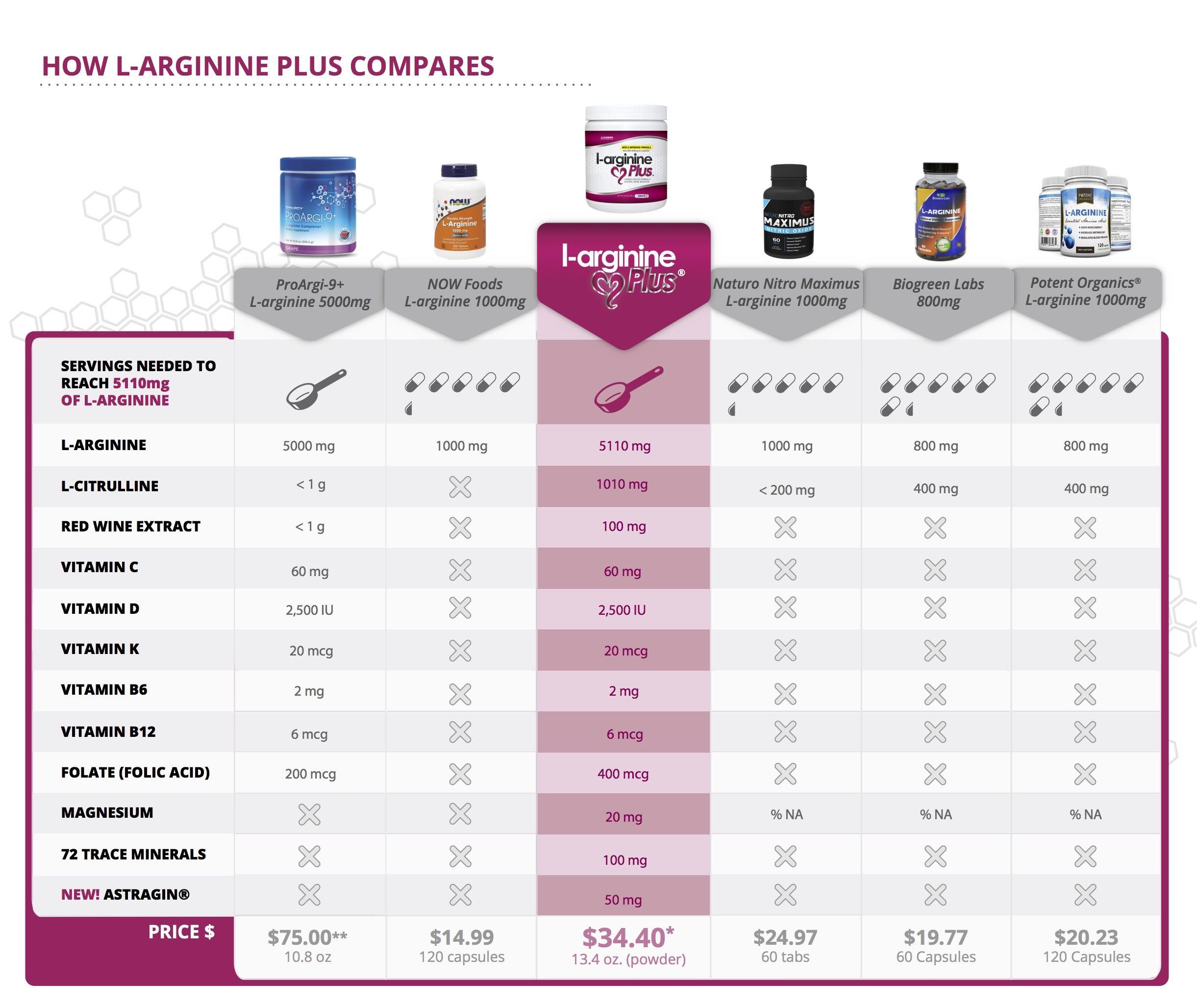 why l-arginine plus is the best choice