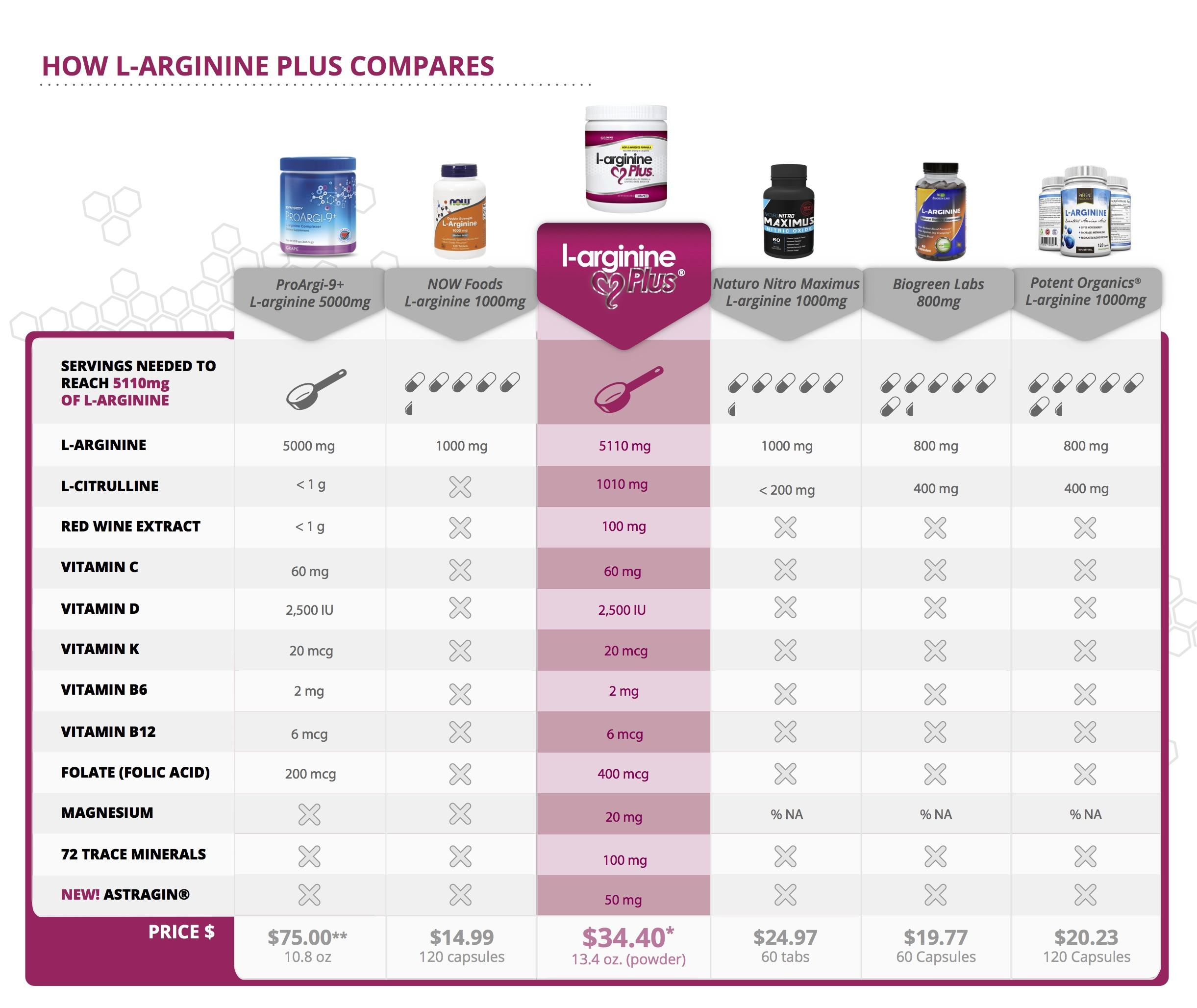 L-arginine Plus Compared to Other L-arginine supplements