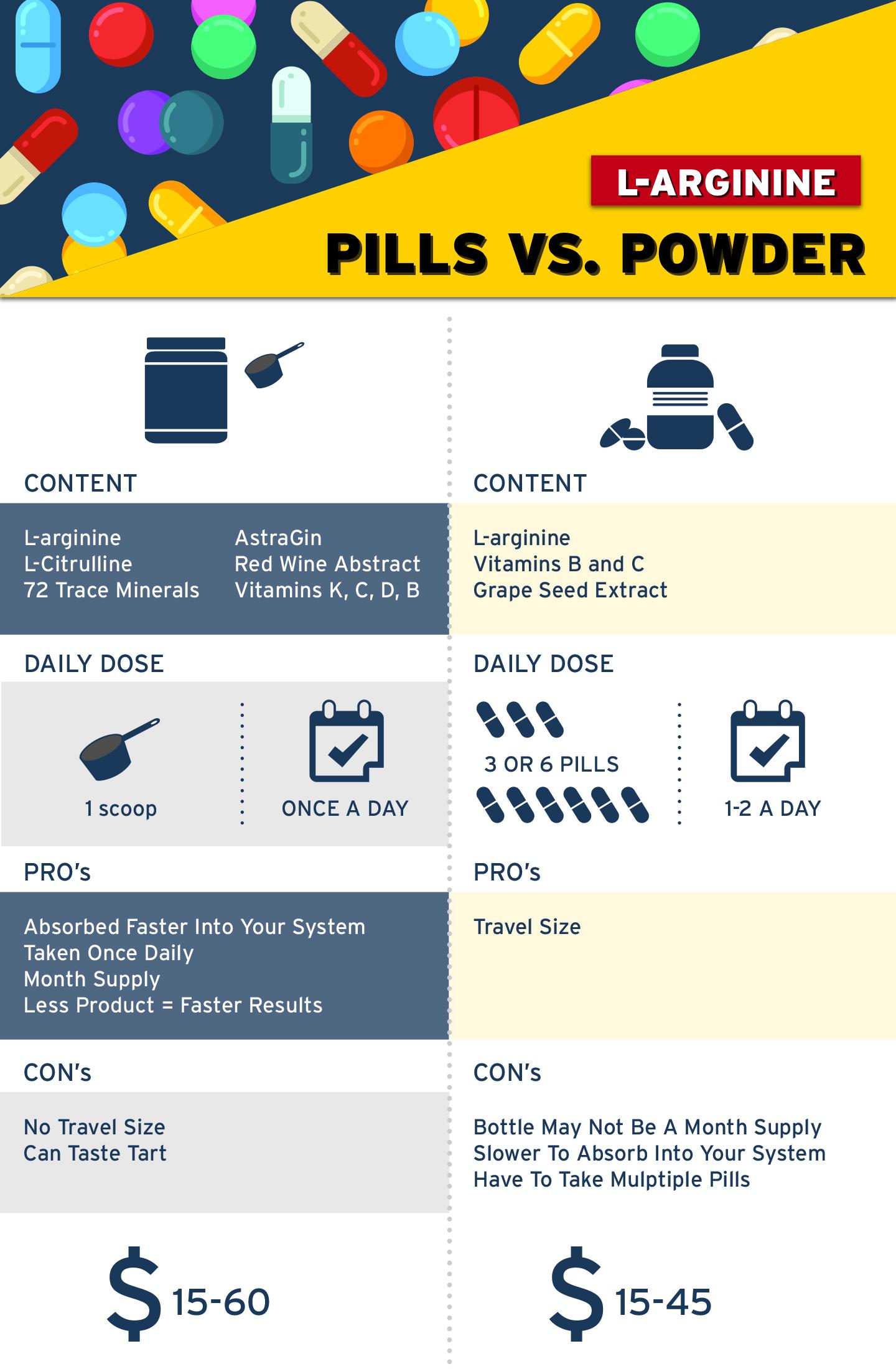 L-Arginine Powder vs. Pill Supplements