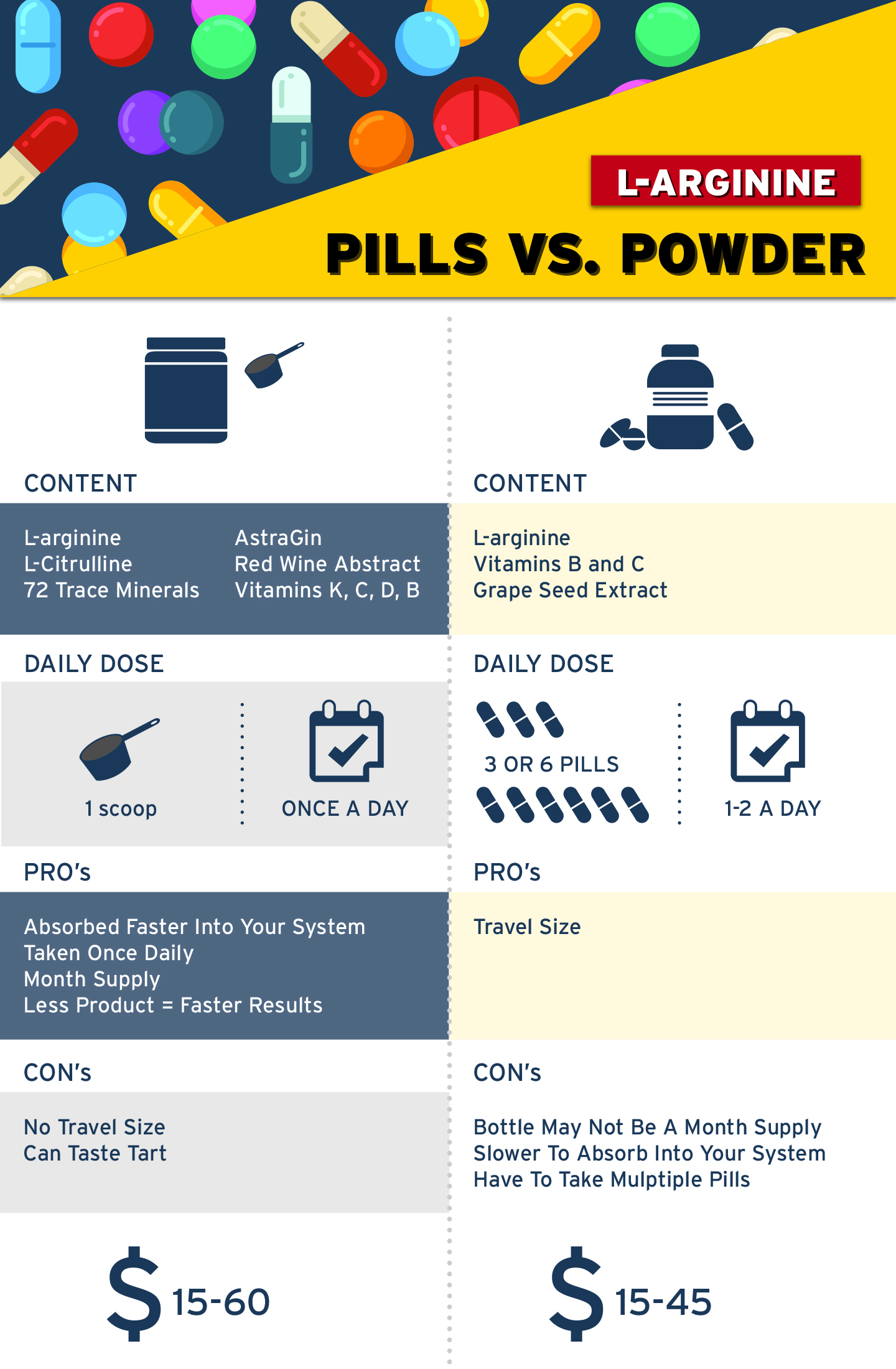 l-arginine pills vs. powder