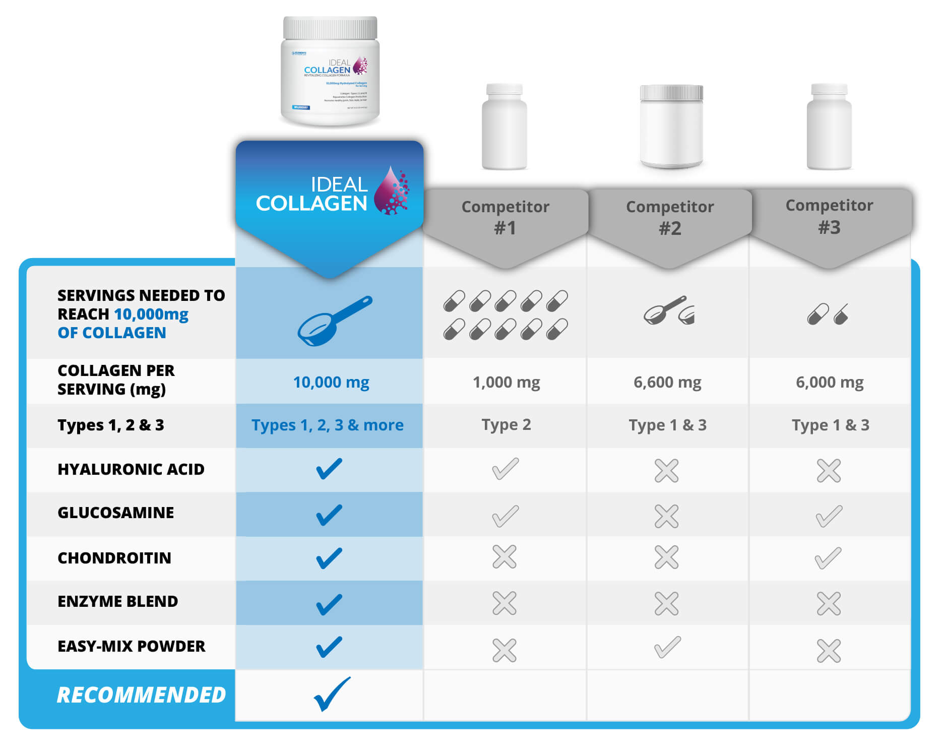 Hydrolyzed Collagen Ideal Collagen Comparison Chart