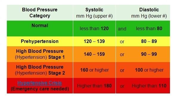 Should You Take Blood Pressure Medicine
