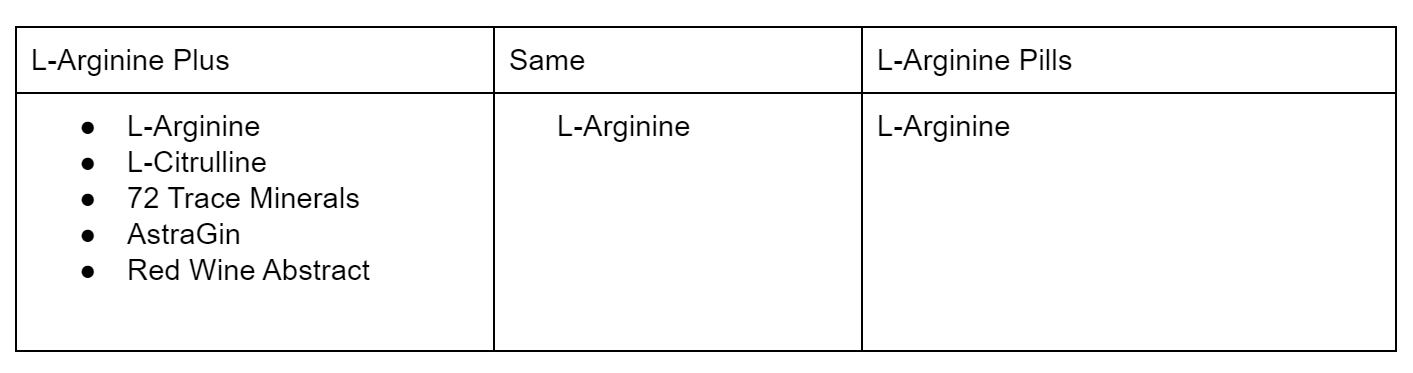 L-Arginine Plus Compared to L-Arginine Pills