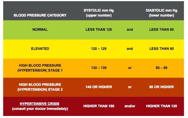 High Blood Pressure Guidelines